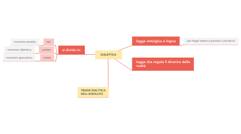 Mind Map: DIALETTICA