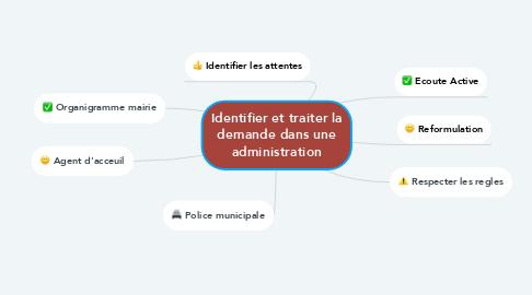 Mind Map: Identifier et traiter la demande dans une administration