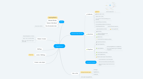 Mind Map: Expeditions