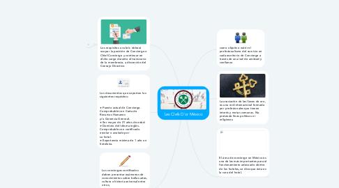 Mind Map: Les Clefs D'or México