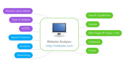 Mind Map: Website Analysis: http://website.com
