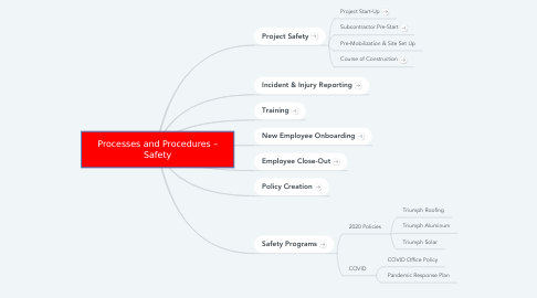 Mind Map: Processes and Procedures – Safety