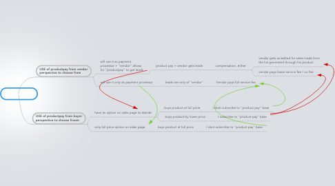 Mind Map: productpay