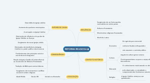 Mind Map: REFORMA RELIGIOSA