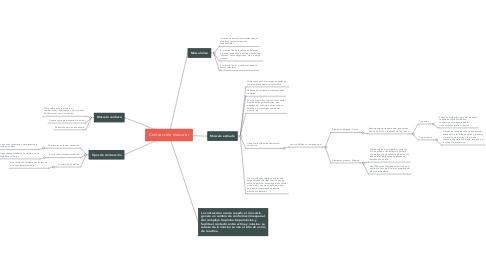 Mind Map: Contracción múscular