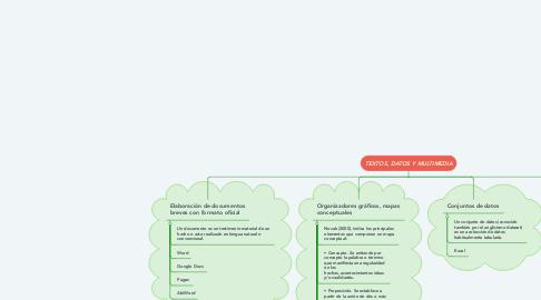 Mind Map: TEXTOS, DATOS Y MULTIMEDIA