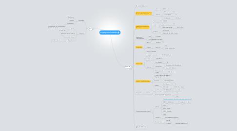Mind Map: Engstligenalp Gutscheine