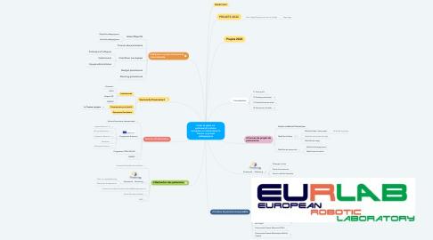 Mind Map: Créer et gérer un partenariat scolaire européen ou international à travers un projet pédagogique