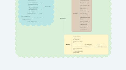 Mind Map: Nona Fernandez