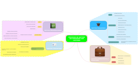 Mind Map: PROCESOS DE GESTION IED INTEGRADO SAN CAYETANO