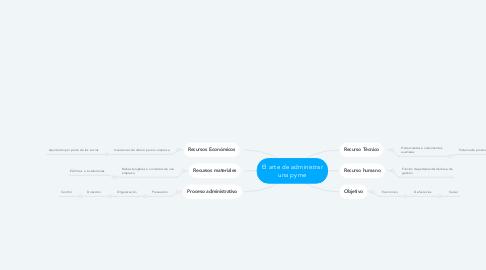 Mind Map: El arte de administrar una pyme