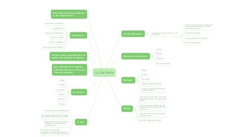 Mind Map: La Cité Fertile
