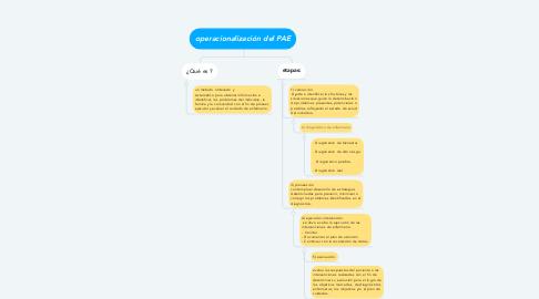 Mind Map: operacionalización del PAE