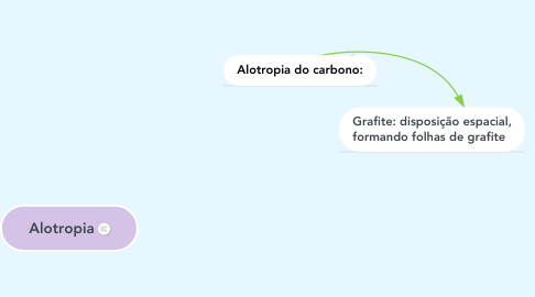 Mind Map: Alotropia