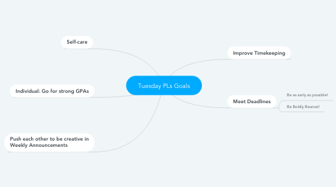 Mind Map: Tuesday PLs Goals