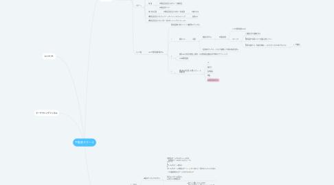 Mind Map: 不動産スクール