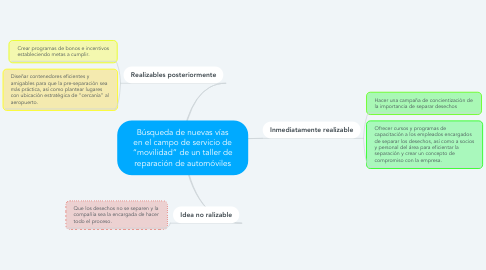 """Mind Map: Búsqueda de nuevas vías en el campo de servicio de """"movilidad"""" de un taller de reparación de automóviles"""