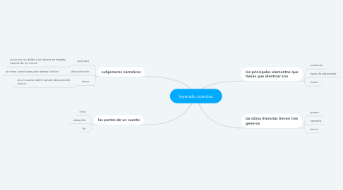 Mind Map: leyendo cuentos