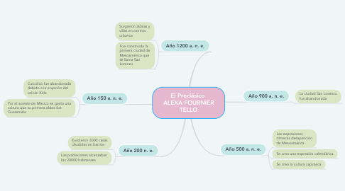 Mind Map: El Preclásico  ALEXA FOURNIER TELLO