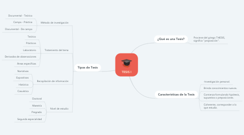 Mind Map: TESIS I