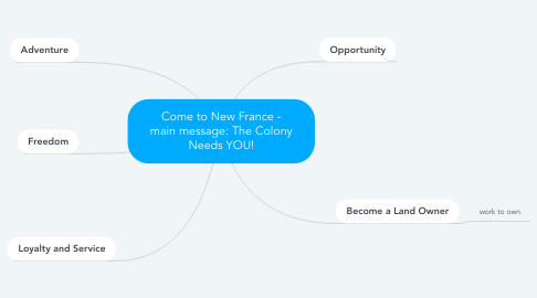 Mind Map: Come to New France - main message: The Colony Needs YOU!