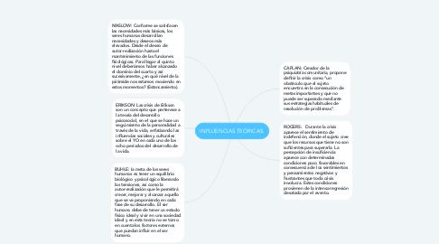 Mind Map: INFLUENCIAS TEÓRICAS.