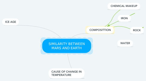 Mind Map: SIMILARITY BETWEEN MARS AND EARTH