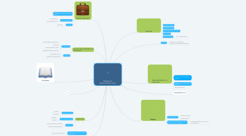 Mind Map: Marketing Y Responsabilidad Social