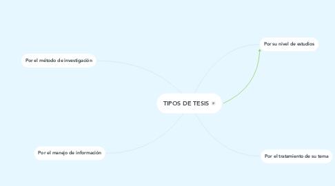 Mind Map: TIPOS DE TESIS
