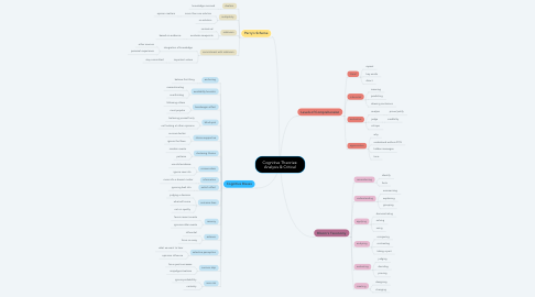 Mind Map: Cognitive Theories: Analysis & Critical