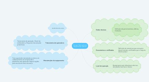Mind Map: Escopo fabricação de maquina lava Jato Ex.