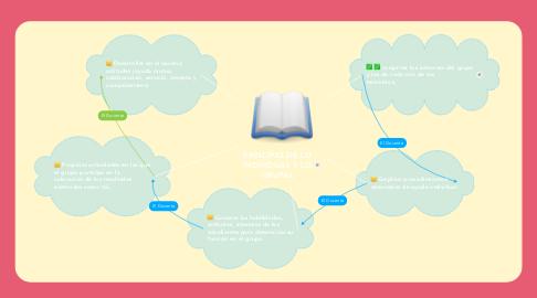 Mind Map: PRINCIPIO DE LO INDIVIDUAL Y LO GRUPAL
