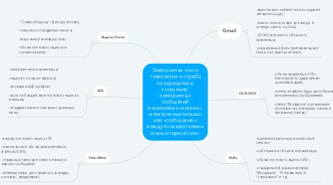 Mind Map: Электронная почта -технология и служба по пересылке и получению электронных сообщений (называемых «письма», «электронные письма» или «сообщения») между пользователями компьютерной сети.