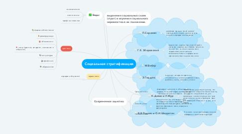 Mind Map: Социальная стратификация
