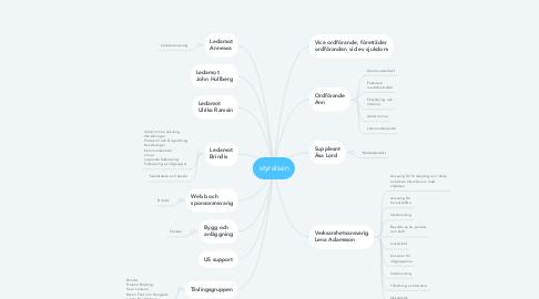 Mind Map: styrelsen