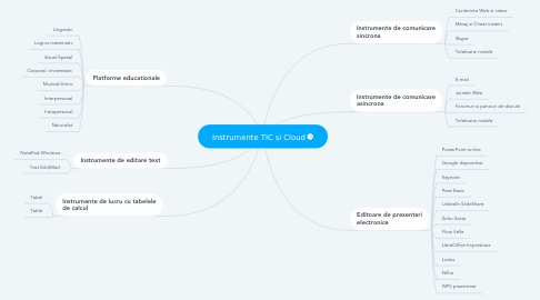Mind Map: Instrumente TIC si Cloud