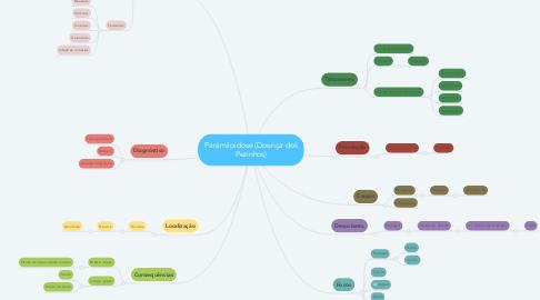 Mind Map: Paramiloidose (Doença dos Pezinhos)