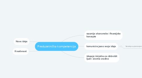 Mind Map: Preduzetnička kompetencija
