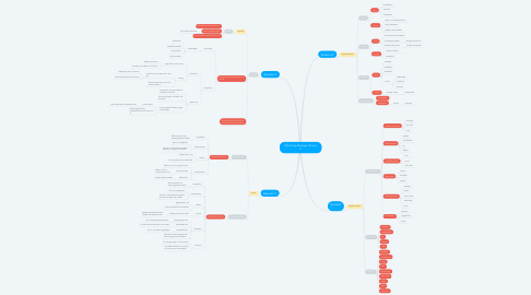 Mind Map: Mind map Biologie Thema 2