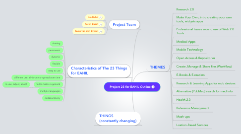 Mind Map: Project 23 for EAHIL Outline