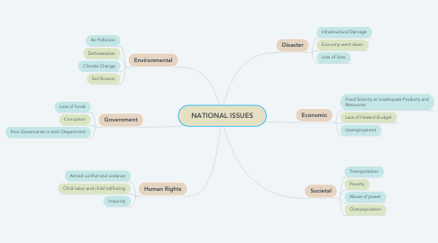 Mind Map: NATIONAL ISSUES