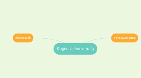 Mind Map: Kognitive Verzerrung