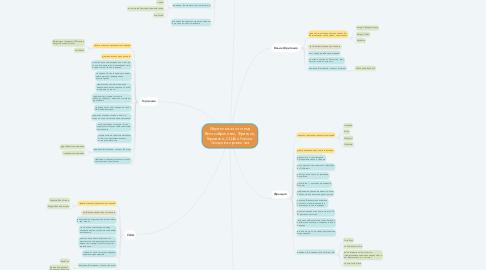 Mind Map: Издательская система Великобритании, Франции, Германии, США и России. Сходства и различия