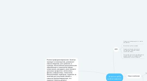 Mind Map: Услуги клуба роботоехники