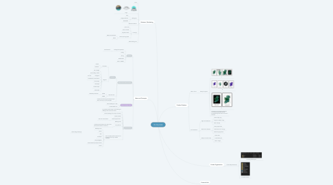 Mind Map: On the Grid