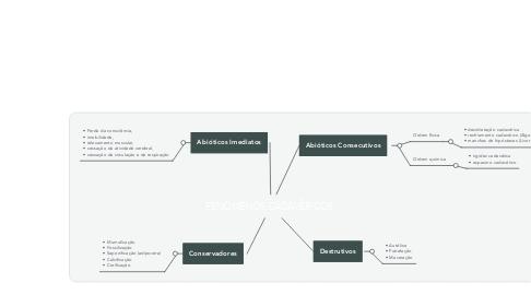 Mind Map: FENÔMENOS CADAVÊRICOS