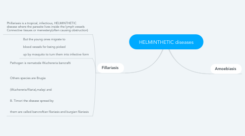 Mind Map: HELMINTHETIC diseases