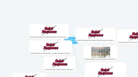 Mind Map: Quick Response Restoration