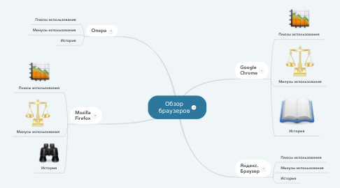 Mind Map: Обзор браузеров