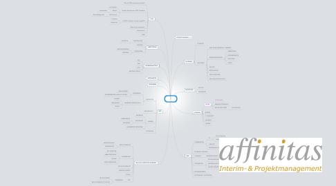Mind Map: CCS-ITO PILOT